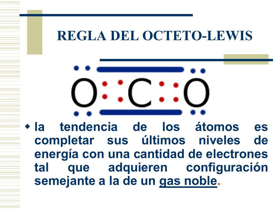 REGLA DEL OCTETO-LEWIS la tendencia de los átomos es completar sus últimos niveles de energía con una cantidad de electrones tal que adquieren configu