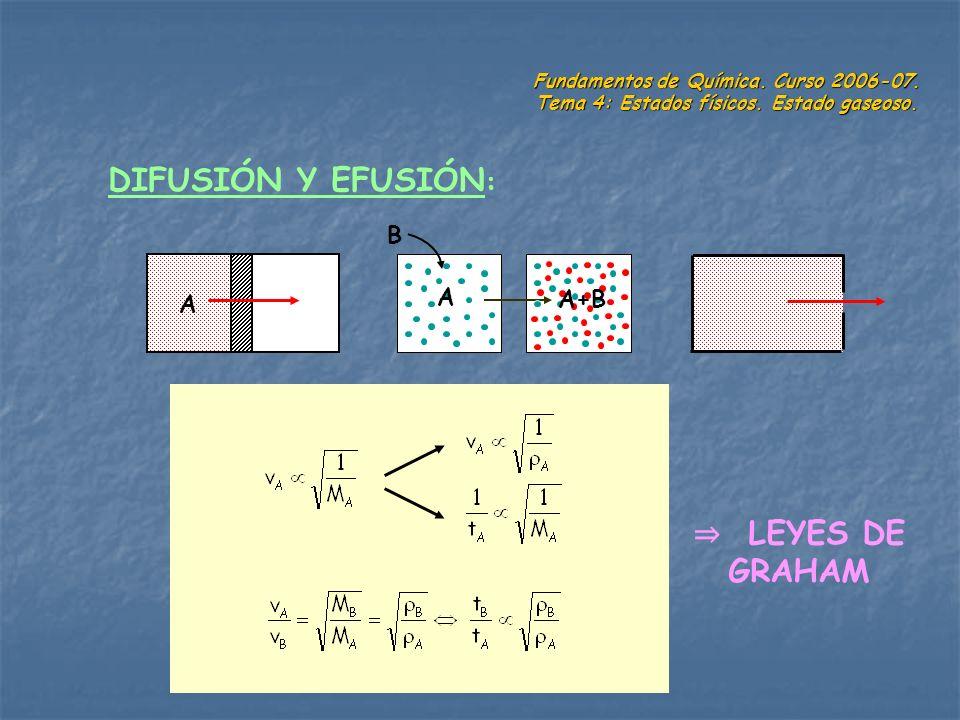 Fundamentos de Química. Curso 2006-07. Tema 4: Estados físicos. Estado gaseoso. DIFUSIÓN Y EFUSIÓN : A A A+B B LEYES DE GRAHAM