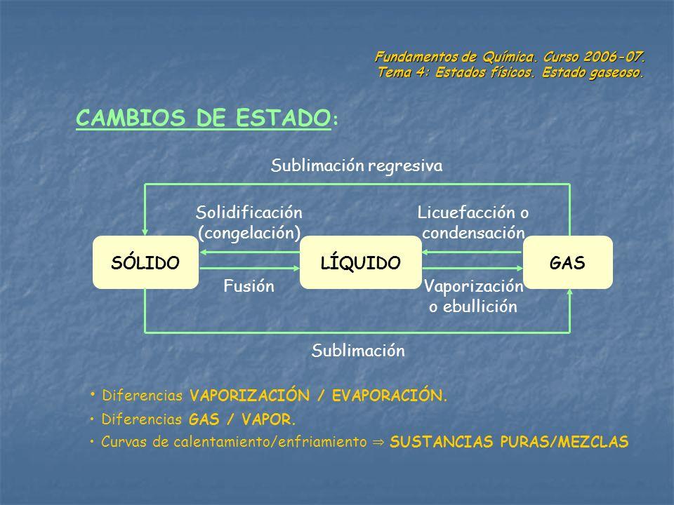 Fundamentos de Química. Curso 2006-07. Tema 4: Estados físicos. Estado gaseoso. CAMBIOS DE ESTADO : SÓLIDOLÍQUIDOGAS Vaporización o ebullición Fusión