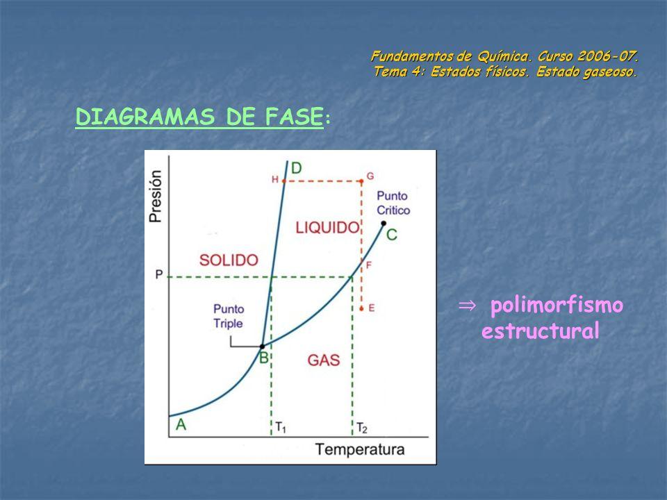 Fundamentos de Química. Curso 2006-07. Tema 4: Estados físicos. Estado gaseoso. DIAGRAMAS DE FASE : polimorfismo estructural