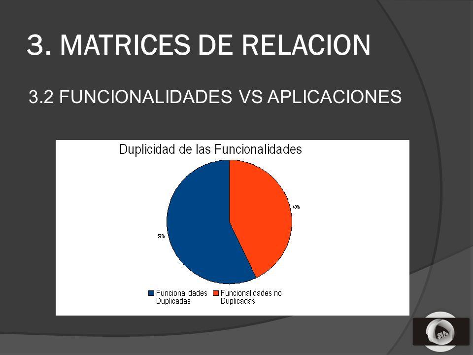 3. MATRICES DE RELACION 3.2 FUNCIONALIDADES VS APLICACIONES