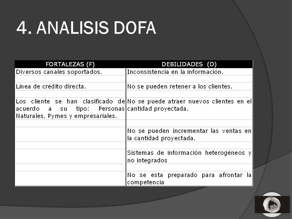 4. ANALISIS DOFA