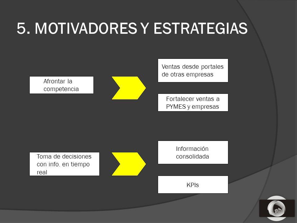 5. MOTIVADORES Y ESTRATEGIAS Afrontar la competencia Ventas desde portales de otras empresas Fortalecer ventas a PYMES y empresas Toma de decisiones c