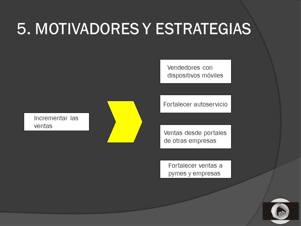 5. MOTIVADORES Y ESTRATEGIAS Incrementar las ventas Vendedores con dispositivos móviles Fortalecer autoservicio Ventas desde portales de otras empresa
