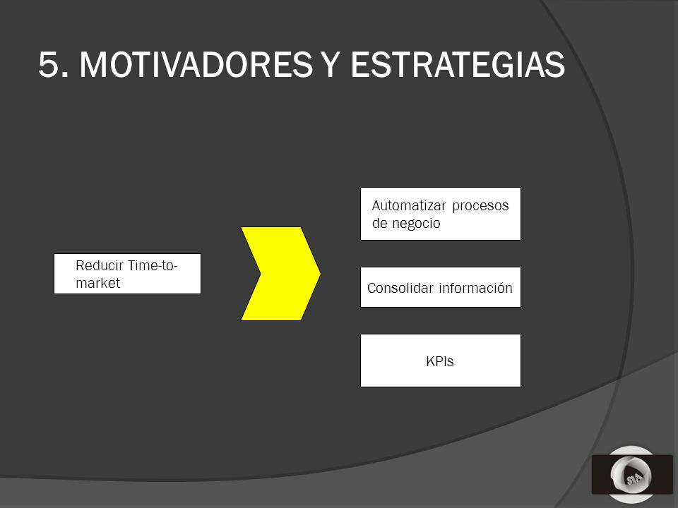 5. MOTIVADORES Y ESTRATEGIAS Reducir Time-to- market Automatizar procesos de negocio Consolidar información KPIs