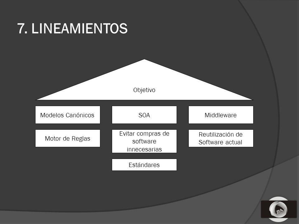 7. LINEAMIENTOS Modelos CanónicosSOAMiddleware Motor de Reglas Evitar compras de software innecesarias Reutilización de Software actual Estándares Obj