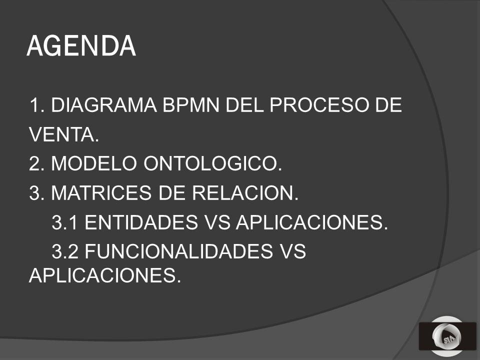 AGENDA 1. DIAGRAMA BPMN DEL PROCESO DE VENTA. 2.
