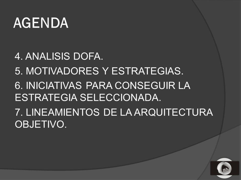 AGENDA 4. ANALISIS DOFA. 5. MOTIVADORES Y ESTRATEGIAS.