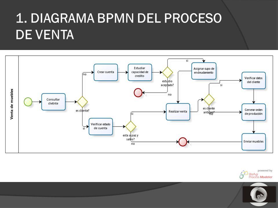 1. DIAGRAMA BPMN DEL PROCESO DE VENTA