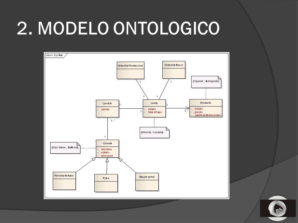 2. MODELO ONTOLOGICO