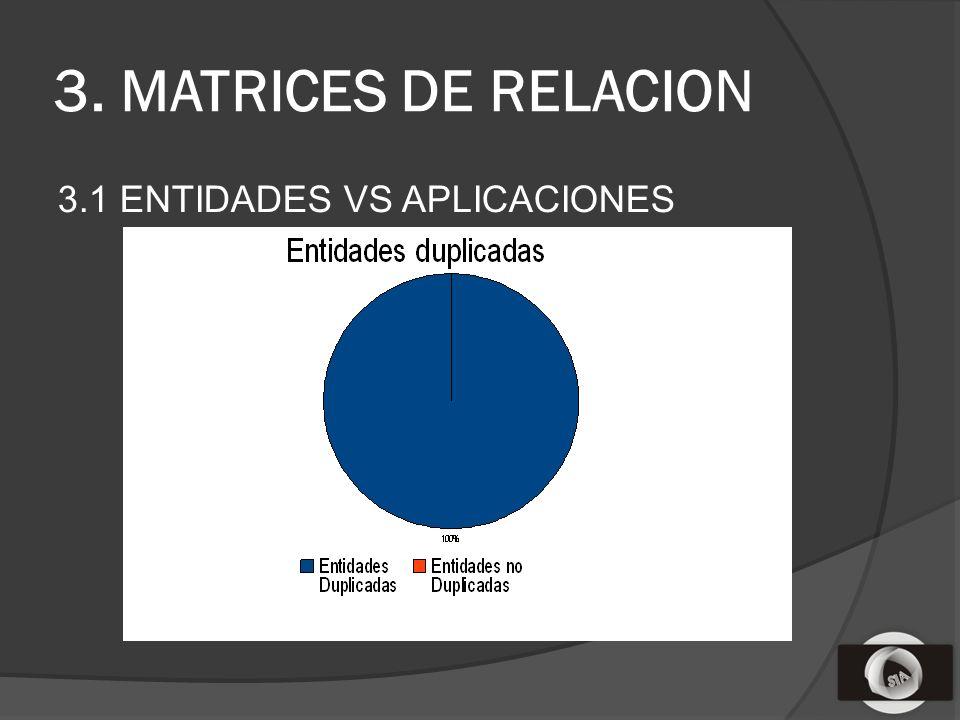 3. MATRICES DE RELACION 3.1 ENTIDADES VS APLICACIONES
