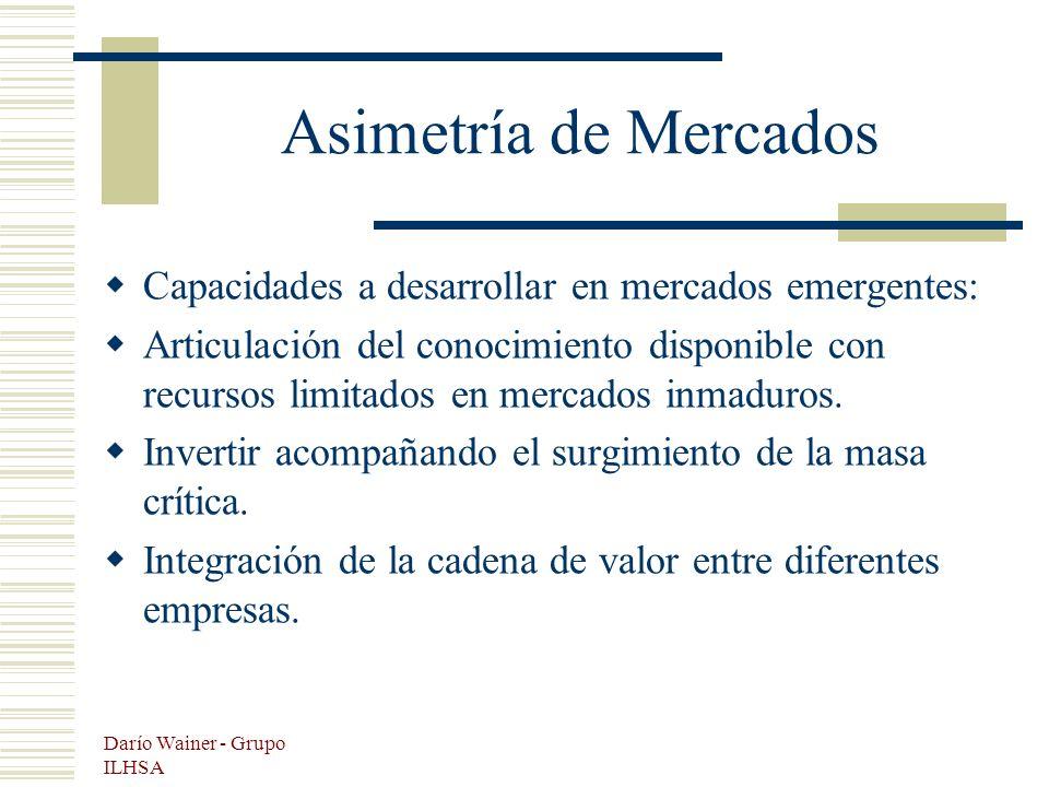 Darío Wainer - Grupo ILHSA Asimetría de Mercados Capacidades a desarrollar en mercados emergentes: Articulación del conocimiento disponible con recursos limitados en mercados inmaduros.