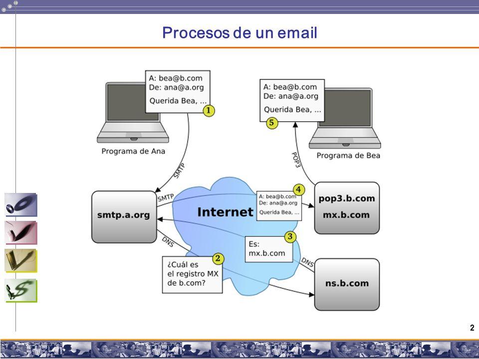 2 Procesos de un email