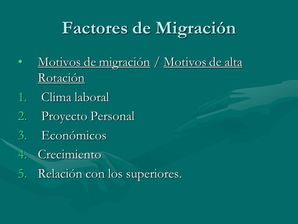 Motivos de migración / Motivos de alta RotaciónMotivos de migración / Motivos de alta Rotación 1. Clima laboral 2. Proyecto Personal 3. Económicos 4.C