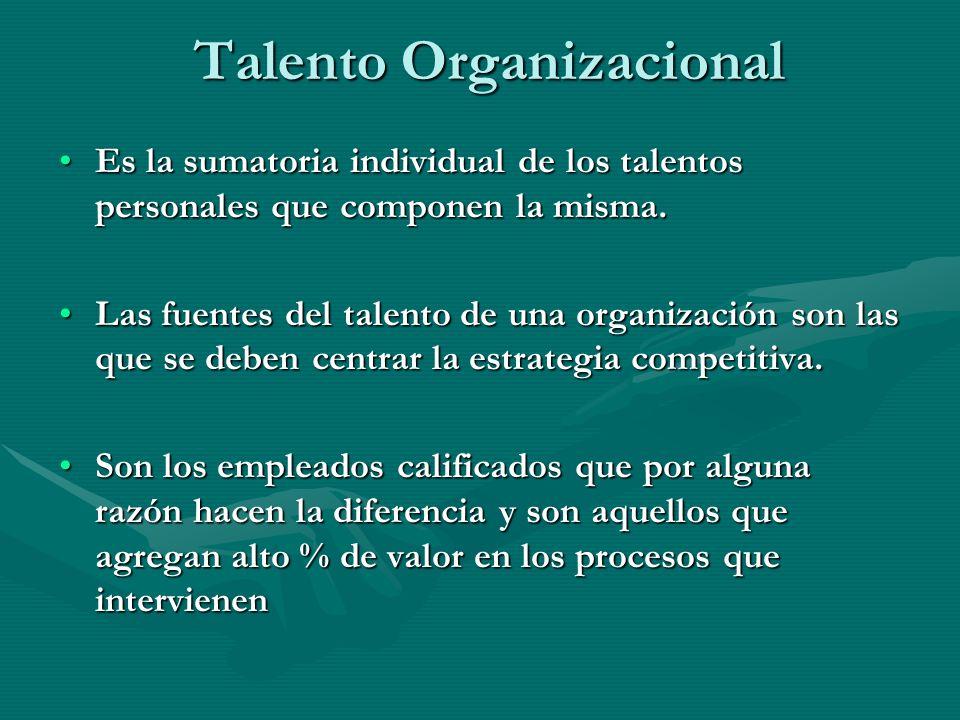 Talento Organizacional Es la sumatoria individual de los talentos personales que componen la misma.Es la sumatoria individual de los talentos personal