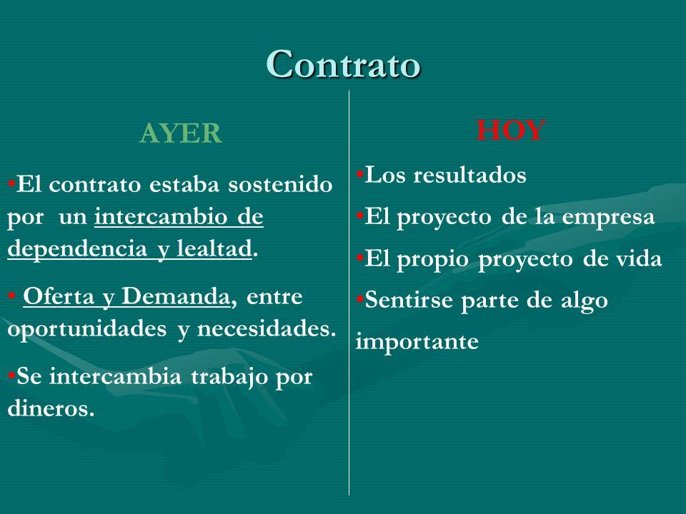 Contrato AYER El contrato estaba sostenido por un intercambio de dependencia y lealtad. Oferta y Demanda, entre oportunidades y necesidades. Se interc