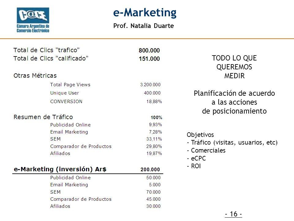 Prof. Natalia Duarte e-Marketing - 16 - Objetivos - Tráfico (visitas, usuarios, etc) - Comerciales - eCPC - ROI TODO LO QUE QUEREMOS MEDIR Planificaci