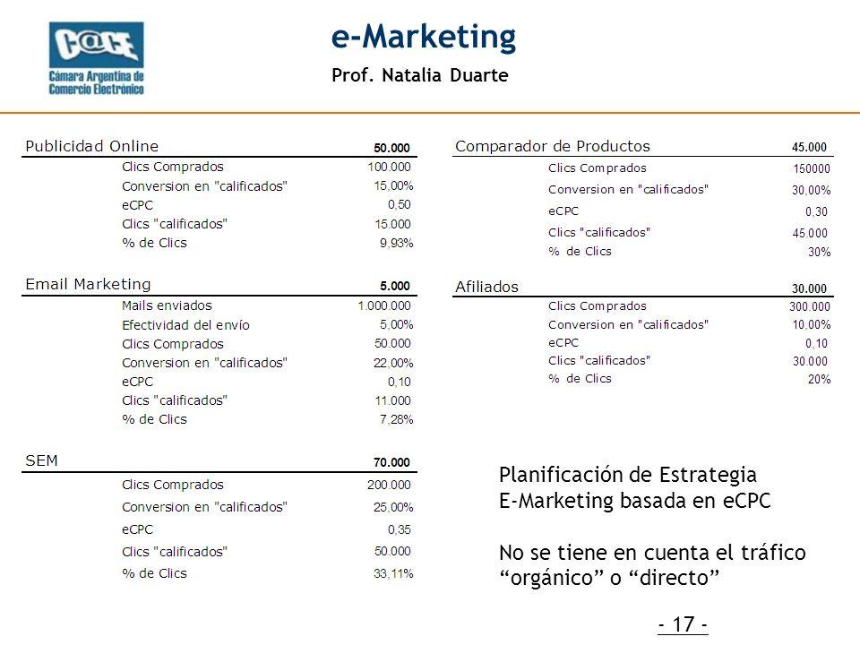 Prof. Natalia Duarte e-Marketing - 17 - Planificación de Estrategia E-Marketing basada en eCPC No se tiene en cuenta el tráfico orgánico o directo