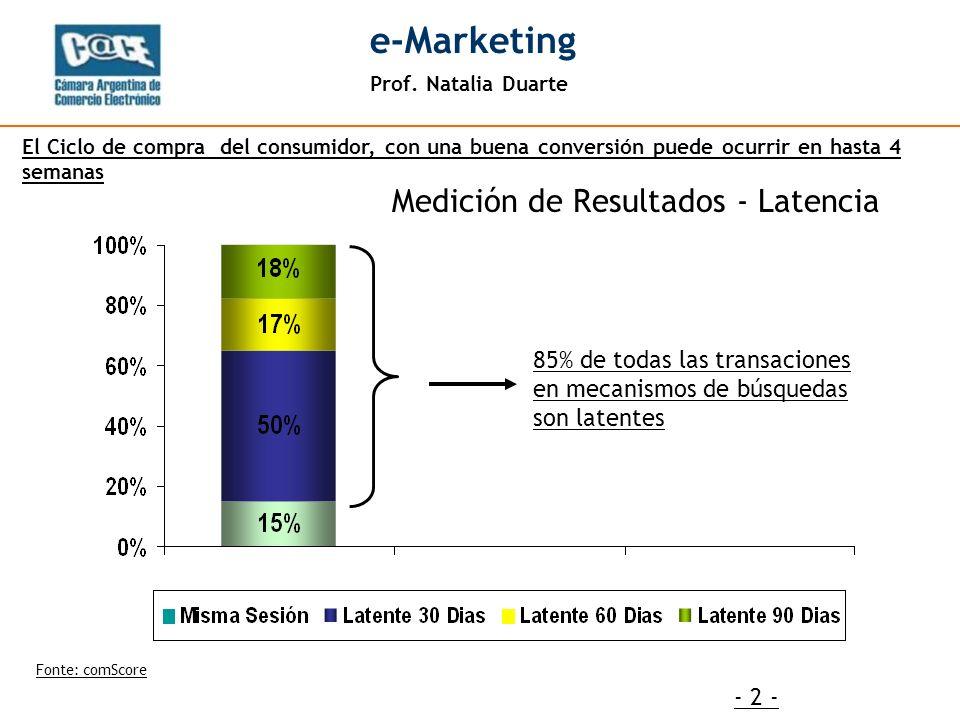 Prof. Natalia Duarte e-Marketing - 2 - 85% de todas las transaciones en mecanismos de búsquedas son latentes Fonte: comScore El Ciclo de compra del co