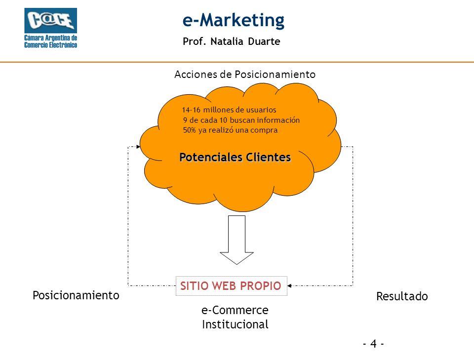Prof. Natalia Duarte e-Marketing - 4 - Acciones de Posicionamiento SITIO WEB PROPIO Potenciales Clientes Posicionamiento Resultado e-Commerce Instituc