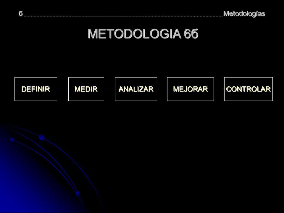 Metodologíasб METODOLOGIA 6б DEFINIRMEDIRMEJORARCONTROLARANALIZAR
