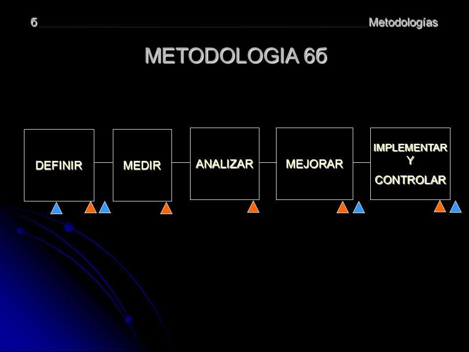 Metodologíasб DEFINIR MEDIR MEJORAR IMPLEMENTAR Y IMPLEMENTAR Y CONTROLAR ANALIZAR