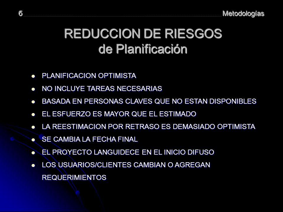 Metodologíasб REDUCCION DE RIESGOS de Planificación PLANIFICACION OPTIMISTA PLANIFICACION OPTIMISTA NO INCLUYE TAREAS NECESARIAS NO INCLUYE TAREAS NECESARIAS BASADA EN PERSONAS CLAVES QUE NO ESTAN DISPONIBLES BASADA EN PERSONAS CLAVES QUE NO ESTAN DISPONIBLES EL ESFUERZO ES MAYOR QUE EL ESTIMADO EL ESFUERZO ES MAYOR QUE EL ESTIMADO LA REESTIMACION POR RETRASO ES DEMASIADO OPTIMISTA LA REESTIMACION POR RETRASO ES DEMASIADO OPTIMISTA SE CAMBIA LA FECHA FINAL SE CAMBIA LA FECHA FINAL EL PROYECTO LANGUIDECE EN EL INICIO DIFUSO EL PROYECTO LANGUIDECE EN EL INICIO DIFUSO LOS USUARIOS/CLIENTES CAMBIAN O AGREGAN REQUERIMIENTOS LOS USUARIOS/CLIENTES CAMBIAN O AGREGAN REQUERIMIENTOS