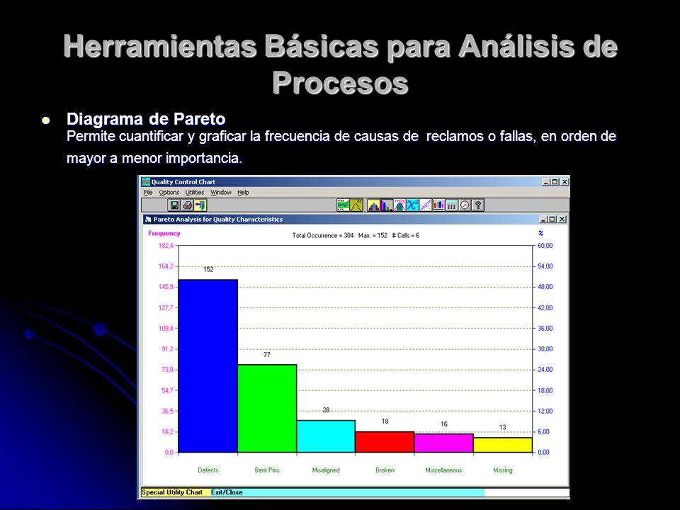 Herramientas Básicas para Análisis de Procesos Diagrama de Pareto Diagrama de Pareto Permite cuantificar y graficar la frecuencia de causas de reclamos o fallas, en orden de mayor a menor importancia.