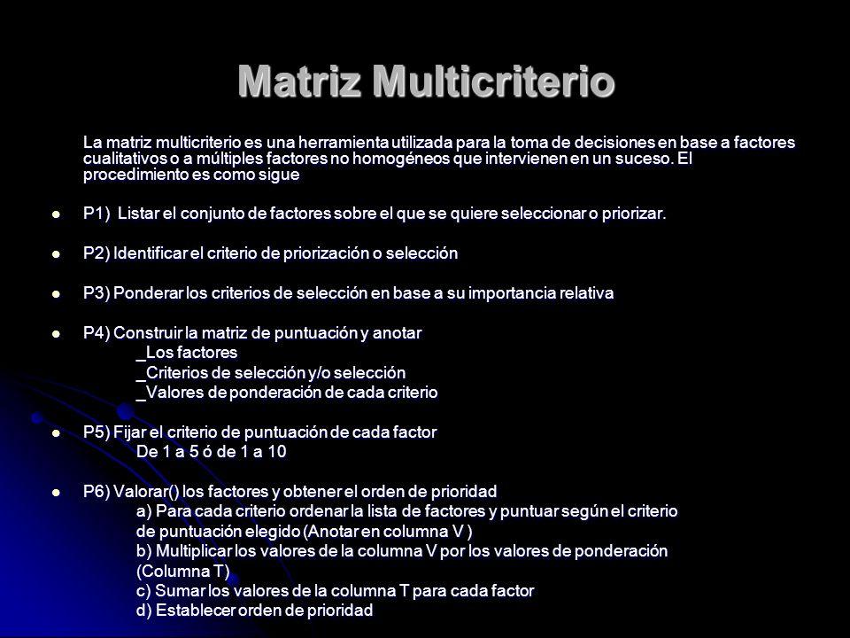 Matriz Multicriterio La matriz multicriterio es una herramienta utilizada para la toma de decisiones en base a factores cualitativos o a múltiples factores no homogéneos que intervienen en un suceso.