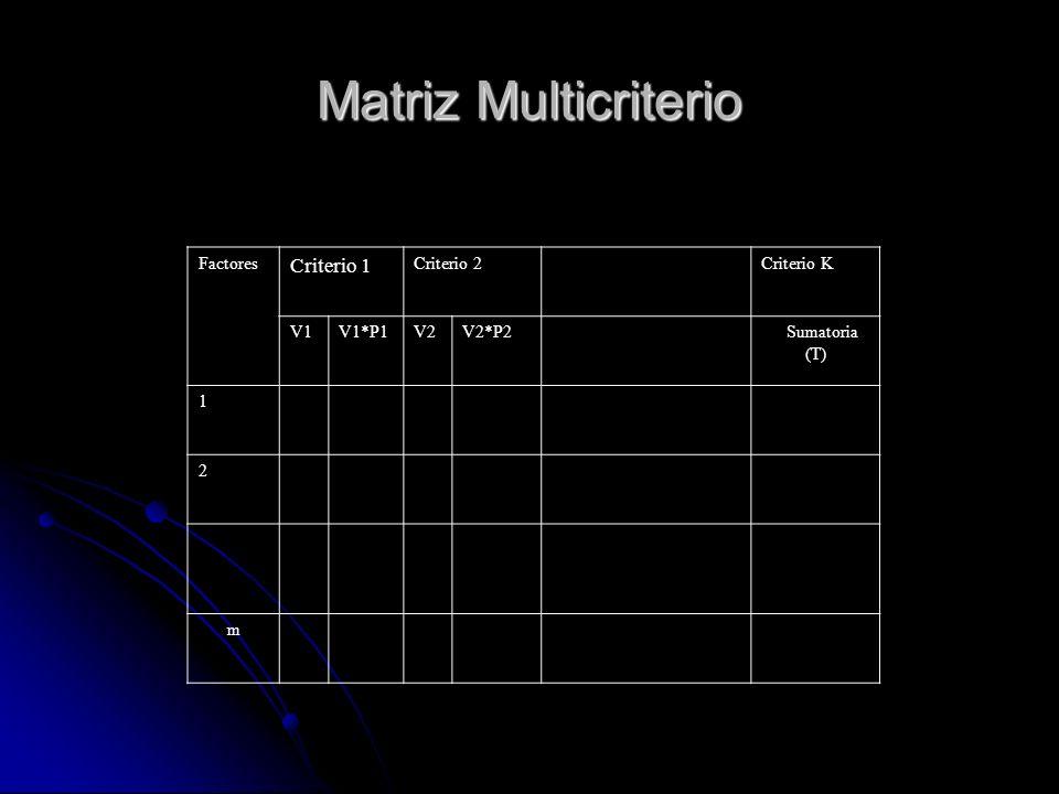 Matriz Multicriterio Factores Criterio 1 Criterio 2Criterio K V1V1*P1V2V2*P2 Sumatoria (T) 1 2 m