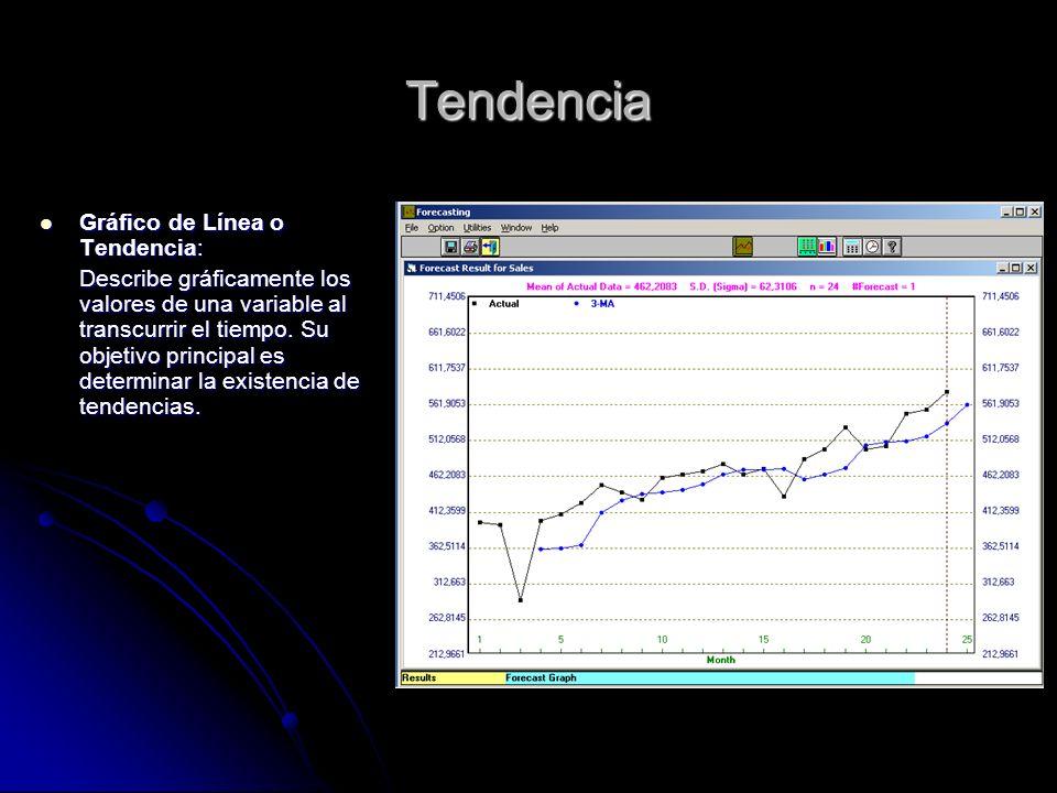 Tendencia Gráfico de Línea o Tendencia: Gráfico de Línea o Tendencia: Describe gráficamente los valores de una variable al transcurrir el tiempo. Su o