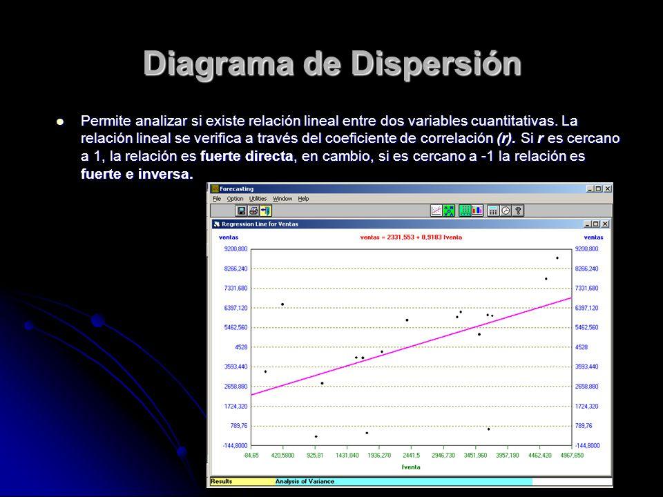 Diagrama de Dispersión Permite analizar si existe relación lineal entre dos variables cuantitativas. La relación lineal se verifica a través del coefi