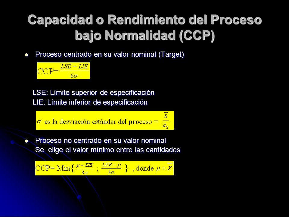 Capacidad o Rendimiento del Proceso bajo Normalidad (CCP) Proceso centrado en su valor nominal (Target) Proceso centrado en su valor nominal (Target) LSE: Límite superior de especificación LSE: Límite superior de especificación LIE: Límite inferior de especificación LIE: Límite inferior de especificación Proceso no centrado en su valor nominal Proceso no centrado en su valor nominal Se elige el valor mínimo entre las cantidades