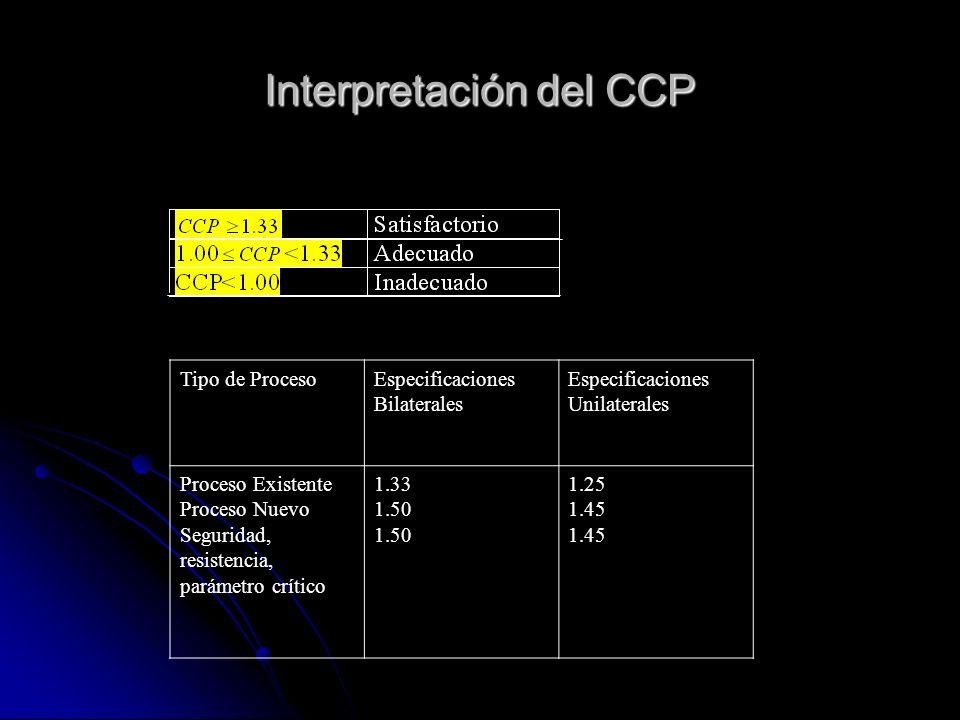 Interpretación del CCP Tipo de ProcesoEspecificaciones Bilaterales Especificaciones Unilaterales Proceso Existente Proceso Nuevo Seguridad, resistencia, parámetro crítico 1.33 1.50 1.25 1.45