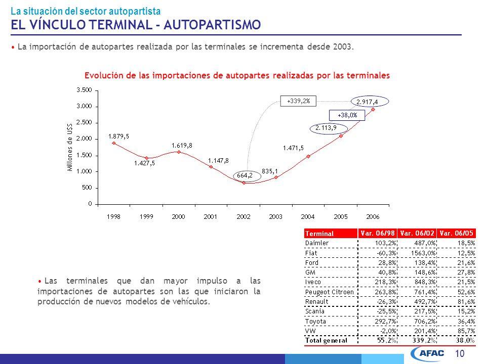 10 EL VÍNCULO TERMINAL - AUTOPARTISMO La importación de autopartes realizada por las terminales se incrementa desde 2003.