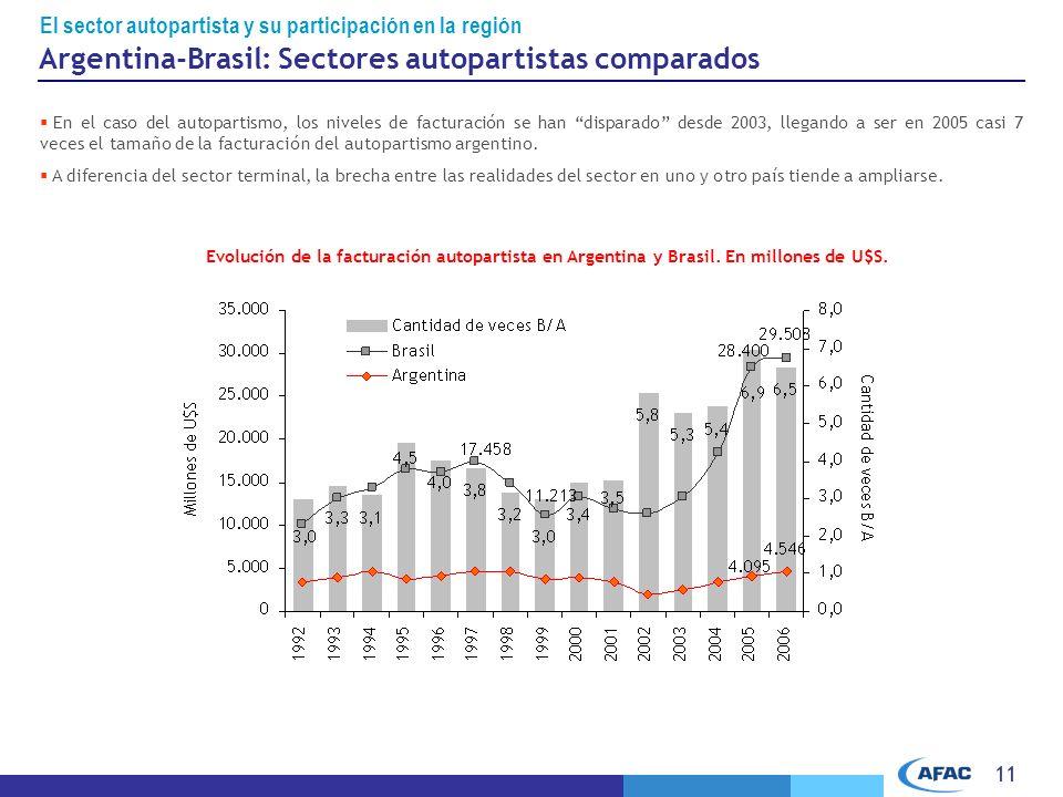 11 En el caso del autopartismo, los niveles de facturación se han disparado desde 2003, llegando a ser en 2005 casi 7 veces el tamaño de la facturación del autopartismo argentino.