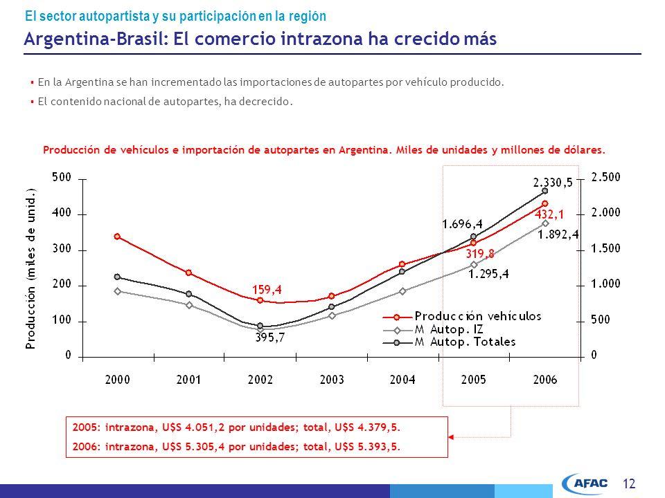 12 En la Argentina se han incrementado las importaciones de autopartes por vehículo producido.