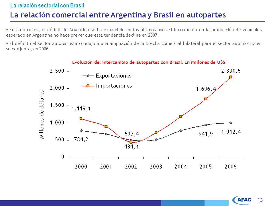 13 La relación sectorial con Brasil Evolución del intercambio de autopartes con Brasil.