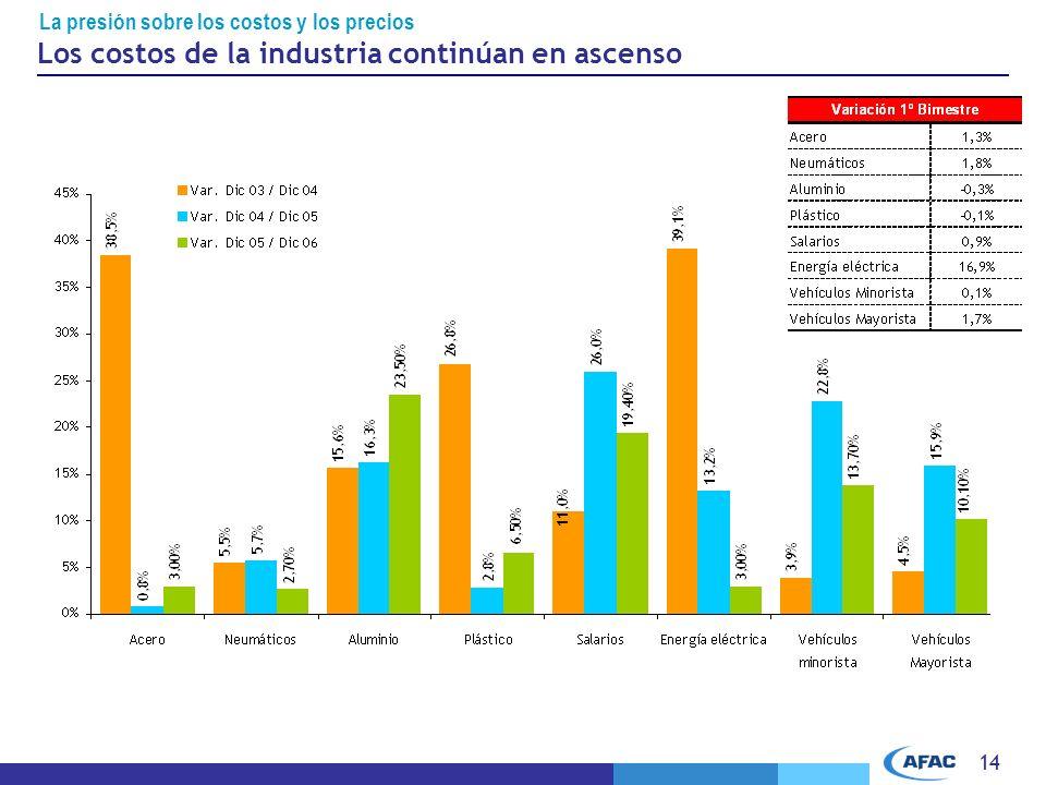 14 La presión sobre los costos y los precios Los costos de la industria continúan en ascenso