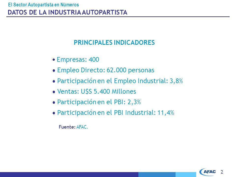 2 DATOS DE LA INDUSTRIA AUTOPARTISTA Fuente: AFAC.