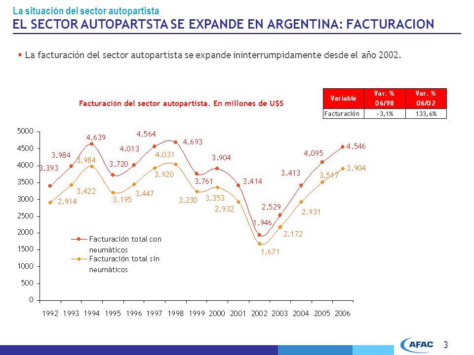 3 EL SECTOR AUTOPARTSTA SE EXPANDE EN ARGENTINA: FACTURACION La facturación del sector autopartista se expande ininterrumpidamente desde el año 2002.