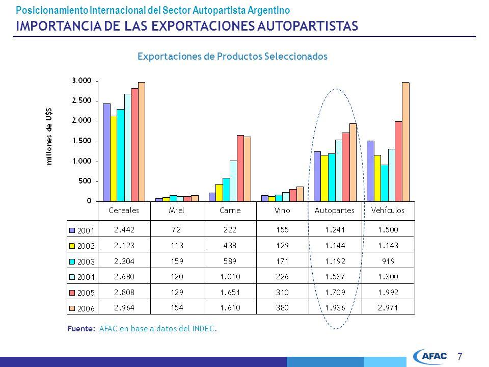 7 IMPORTANCIA DE LAS EXPORTACIONES AUTOPARTISTAS Fuente: AFAC en base a datos del INDEC.
