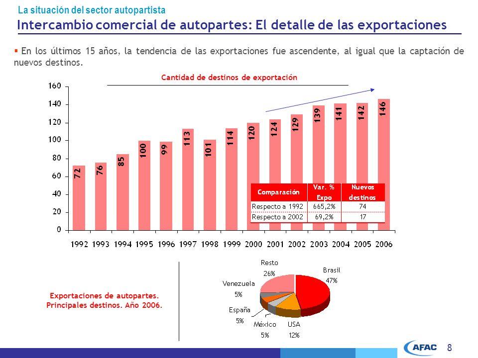 8 Cantidad de destinos de exportación Exportaciones de autopartes.