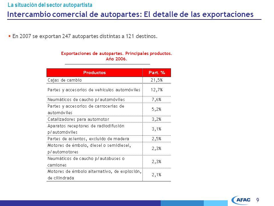 9 La situación del sector autopartista En 2007 se exportan 247 autopartes distintas a 121 destinos.