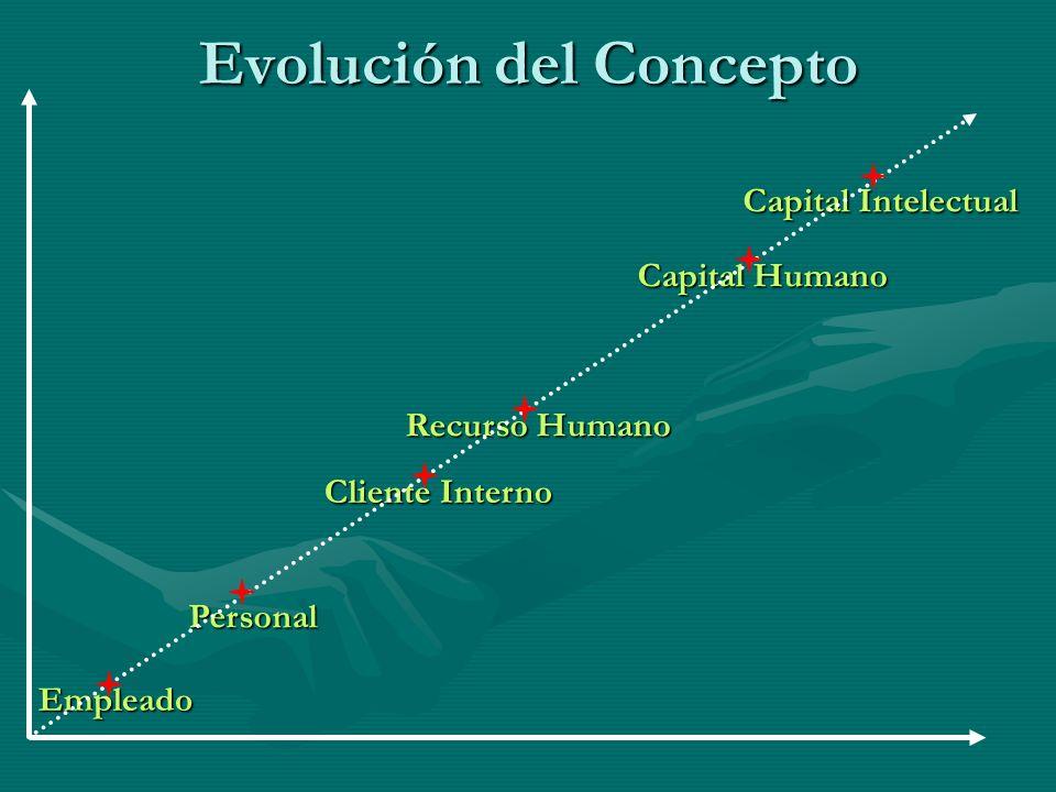 Ejercicio Nº 2 a.Analice y ubique en la escala evolutiva, el lugar que ocupan los Recursos Humanos de su empresa.