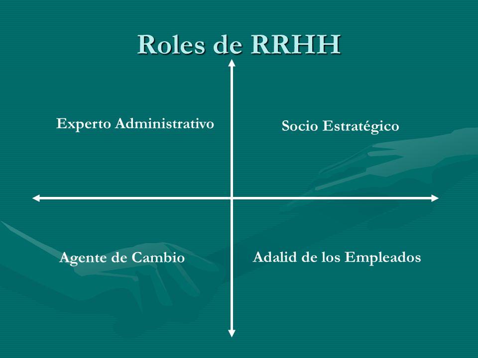 Ejercicio a.Según su percepción, indique que funciones están implícitas en cada uno de los roles que cumple el área o la persona encargada de los RRHH.