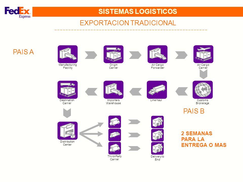Manufacturing Facility FedEx Facility FedEx Delivery Delivery to End Air Cargo Carrier CONOCER ESTRATEGIAS LOGISTICAS FedEx Pick Up Customs Brokerage FOB / EX WORK PRECIO= 40 USD D&T 7.2USD DDP PRECIO= 47 USD PRODUCTOR PAIS A CONSUMIDOR PAIS B SISTEMA COURIER + TRADICIONAL = JUST IN TIME DESDE LA FABRICA AL DESTINATARIO TIEMPO DE TRANSITO INTERNACIONAL: 24 - 96 HS NO IMPORTA SI LLEVA INTERVENCION PRECIO PROM.