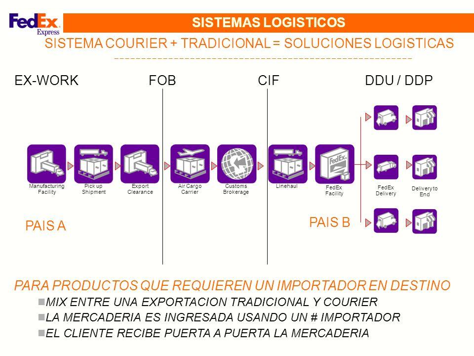SISTEMAS LOGISTICOS EXPORTACION COURIER + TRADICIONAL CARACTERISTICAS: DOS /+ SOCIEDADES INVOLUCRADAS = UNA EN ORIGEN Y OTRA EN DESTINO INTERVIENEN UN SOLO ACTOR LOGISTICO TIEMPO DE TRANSITO = 4 /7 DIAS COSTOS DE ALMACENAMIENTO = PUEDEN ESTAR PRESENTES SEGUIMIENTO DE LA MERCADERIA: EN TODO MOMENTO = COURIER PAGO DE IMPUESTOS = SEGUN NOMENCLADOR BENEFICIOS: PRODUCTOS CON INTERVENCION ADUANERA INCORPORADOS AL ECOMMERCE INTERNACIONAL ALIMENTOS, BEBIDAS Y OTRAS MERCADERIAS ENTREGADAS PUERTA A PUERTA EN USA