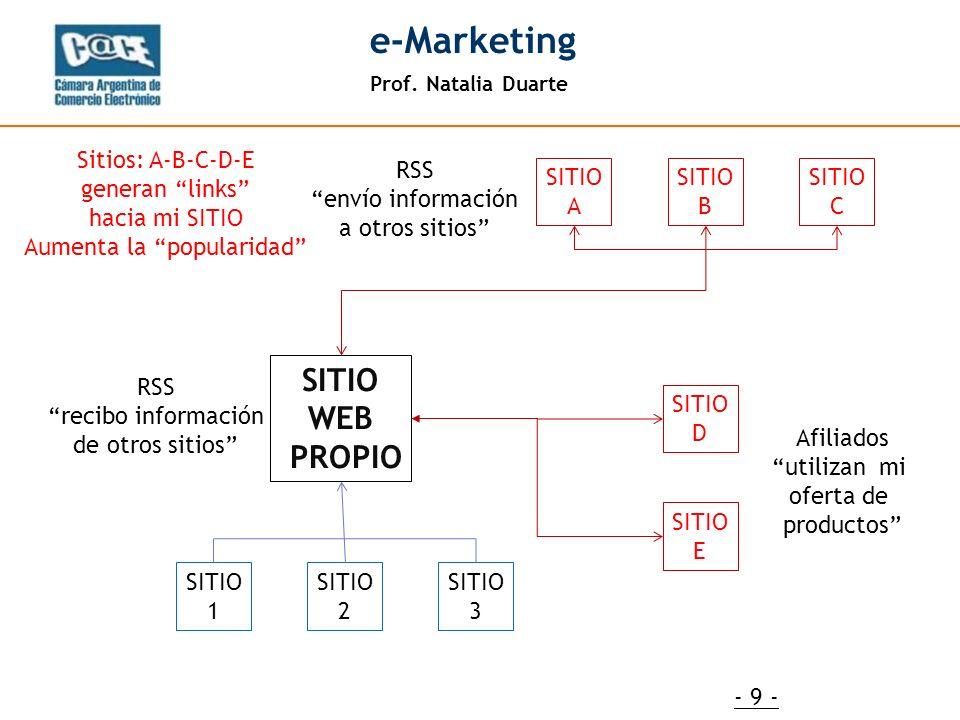 Prof. Natalia Duarte e-Marketing - 9 - SITIO WEB PROPIO SITIO 1 SITIO 2 SITIO 3 RSS recibo información de otros sitios SITIO A SITIO B SITIO C RSS env