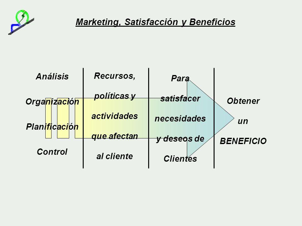 Marketing, Satisfacción y Beneficios Análisis Organización Planificación Control Recursos, políticas y actividades que afectan al cliente Para satisfa